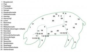 varkensvlees-schema